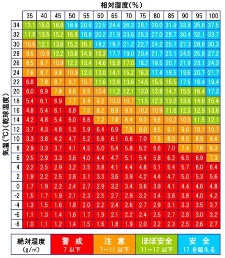 インフルエンザ警戒計の絶対湿度一覧